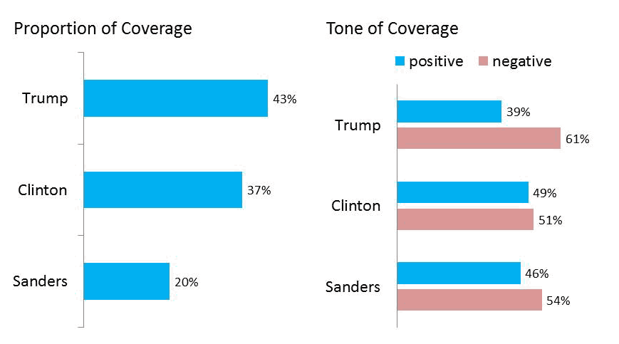 Candidate Coverage—Final Month