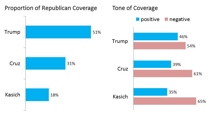 Republican Candidate Coverage—Middle Stage