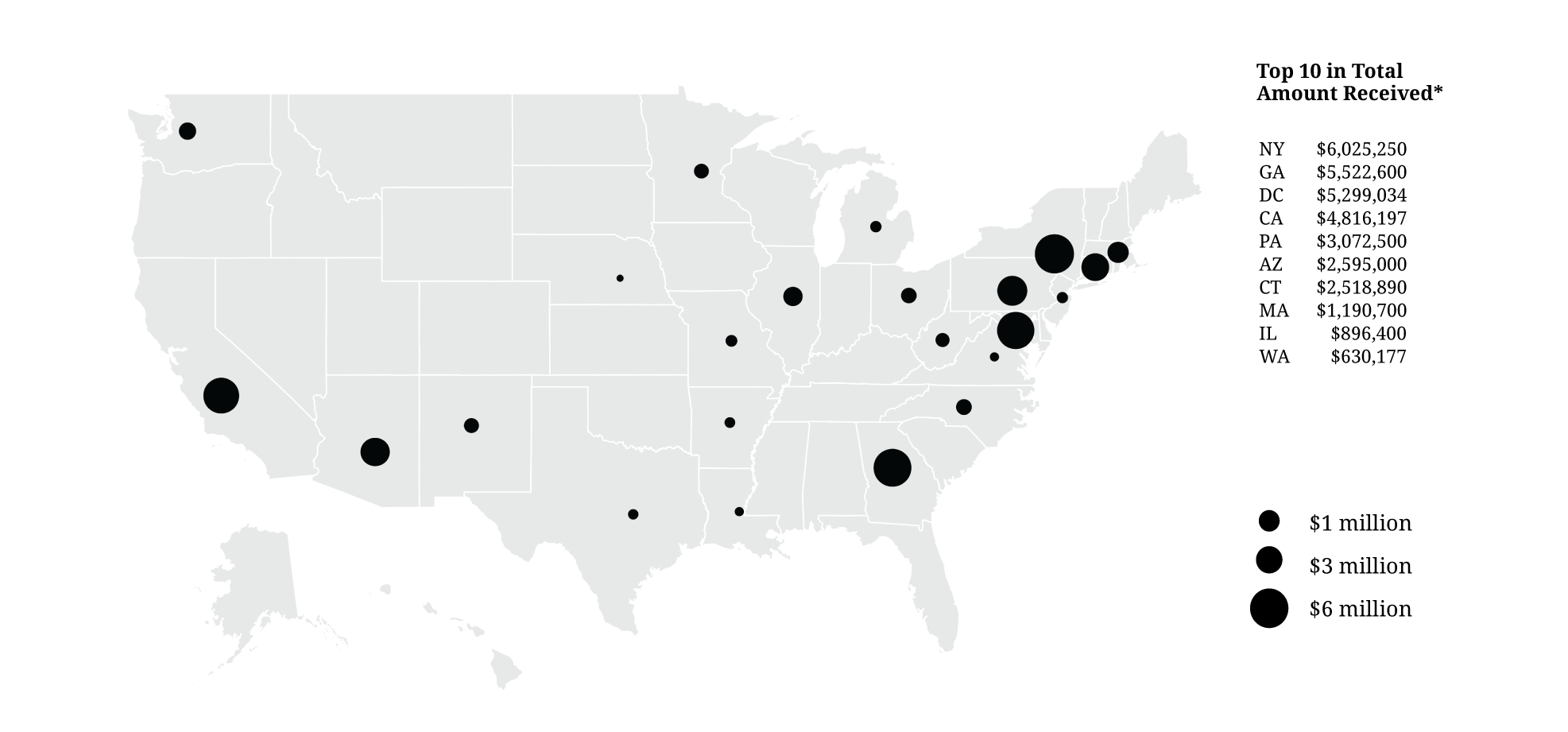 Figure 10. Funding for university-based journalism initiatives by state, 2010-2015