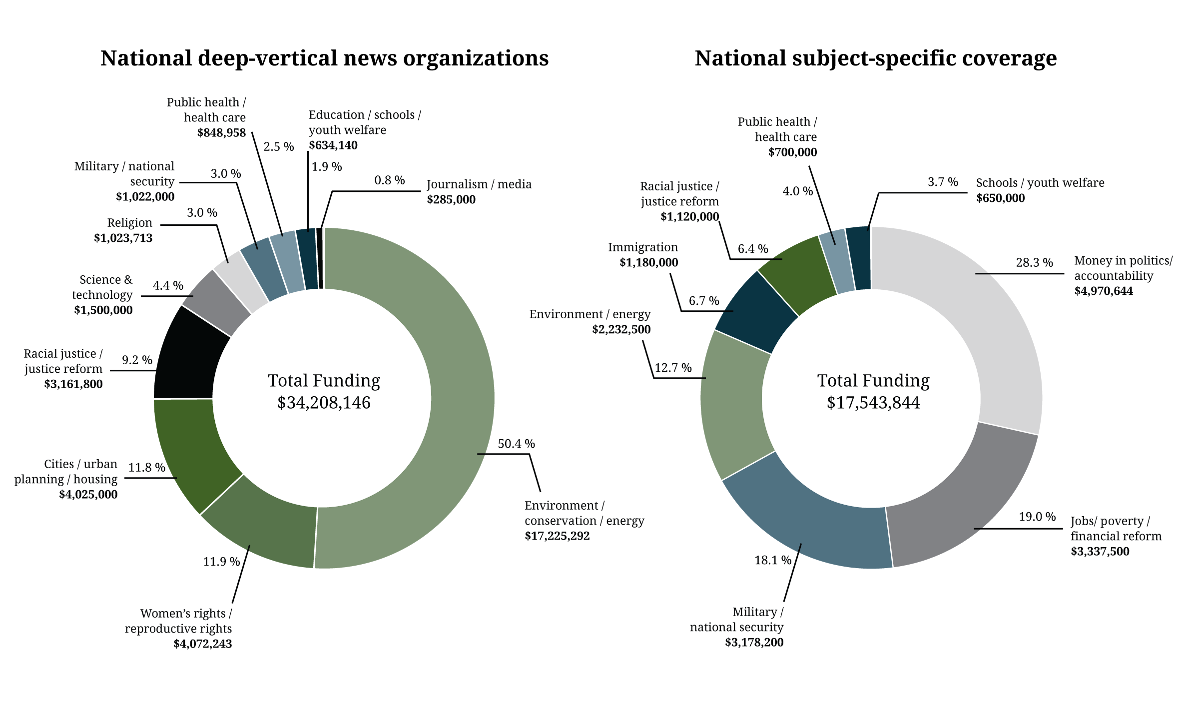 044fdeda In terms of funding to cover specific subjects or beats at national  nonprofits, slightly more than a quarter of the $17.5 million supported  coverage of ...
