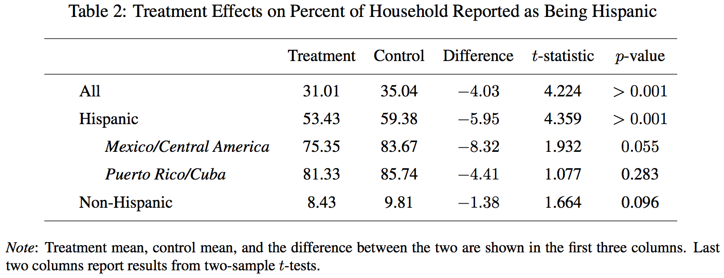 Table showing effects of the citizenship question on the number of hispanic household members reported.